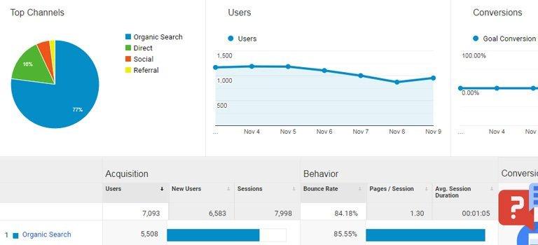 إحصائيات الموقع Site Statistics